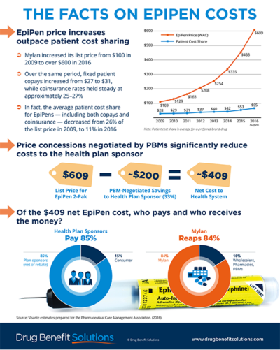Facts on Epipen Preview1